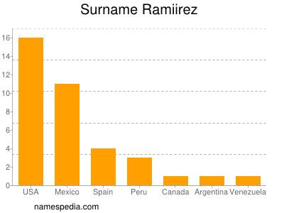 Surname Ramiirez