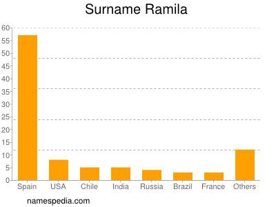 Surname Ramila