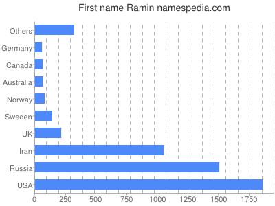 Given name Ramin