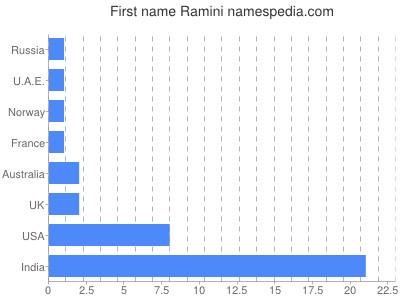 Given name Ramini