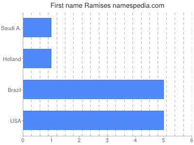 Given name Ramises
