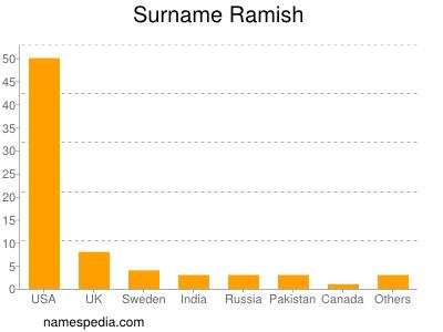 Surname Ramish