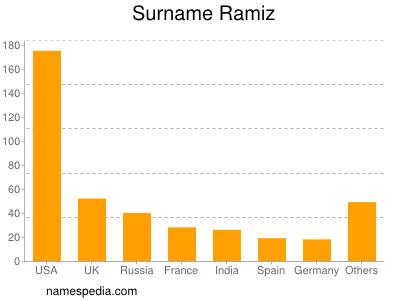Surname Ramiz
