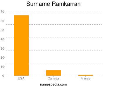 Surname Ramkarran