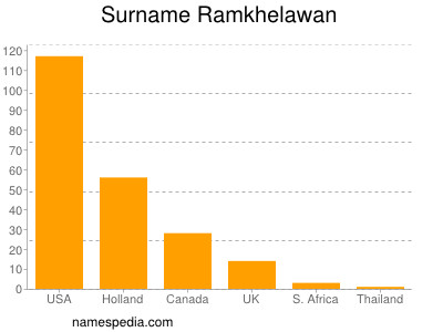 Surname Ramkhelawan