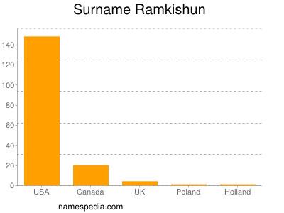 Surname Ramkishun