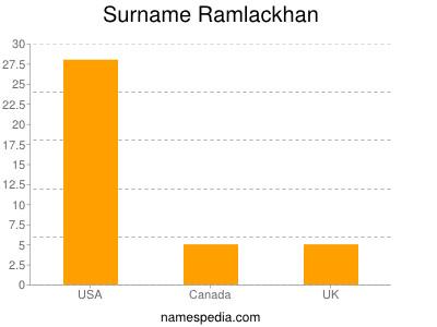 Surname Ramlackhan