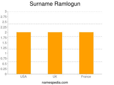 Surname Ramlogun