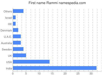 Given name Rammi