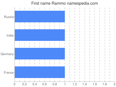 Given name Rammo