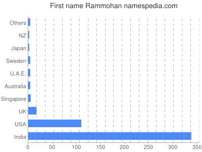 Given name Rammohan