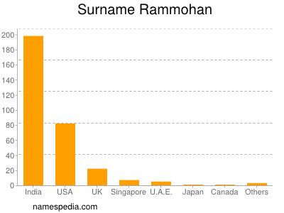 Surname Rammohan
