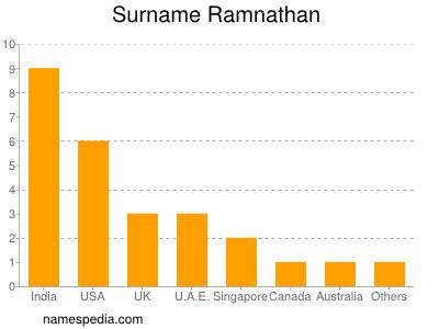 Surname Ramnathan