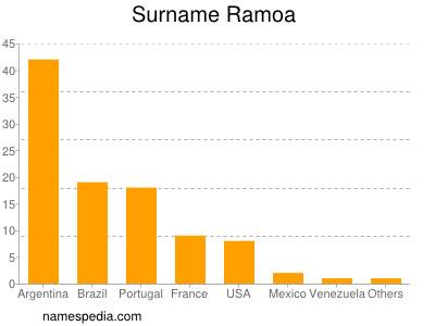 Surname Ramoa