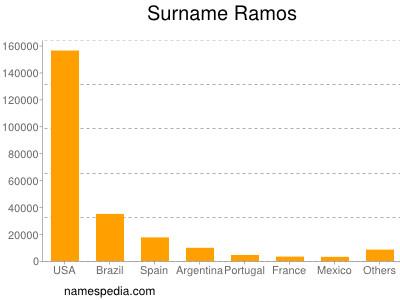 Surname Ramos