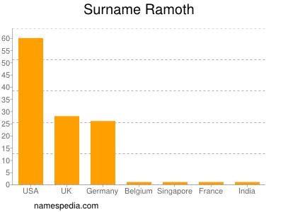 Surname Ramoth