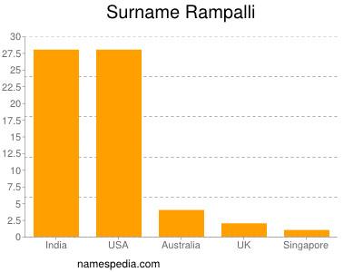 Surname Rampalli