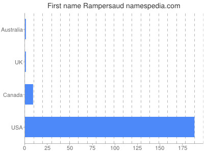 Given name Rampersaud
