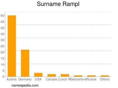 Surname Rampl