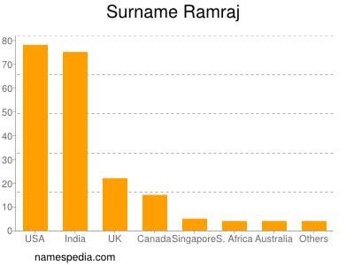 Surname Ramraj