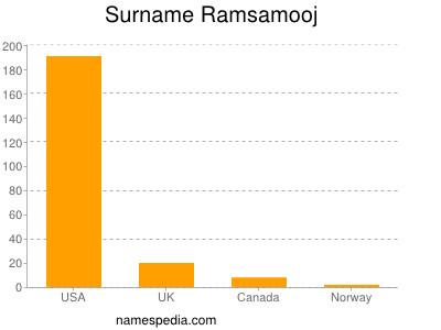 Surname Ramsamooj