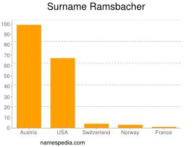 Surname Ramsbacher