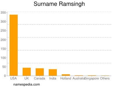 Surname Ramsingh