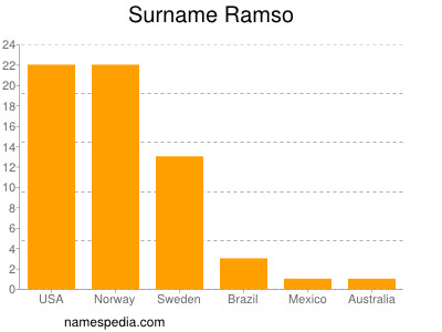Surname Ramso