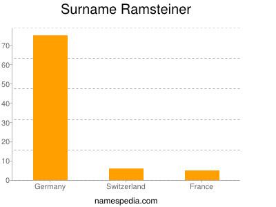 Surname Ramsteiner