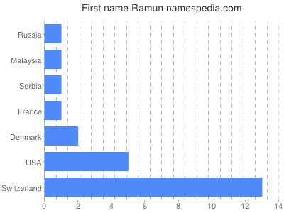 Given name Ramun