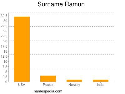 Surname Ramun