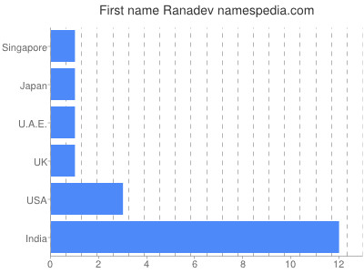 Given name Ranadev