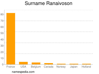 nom Ranaivoson