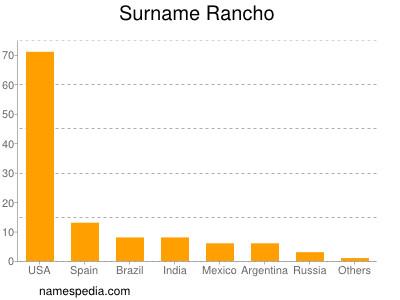 Surname Rancho
