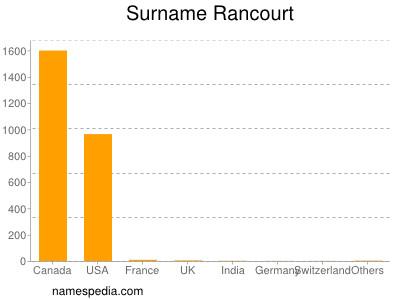 Surname Rancourt