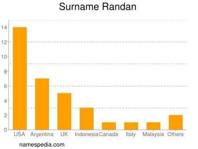 Surname Randan