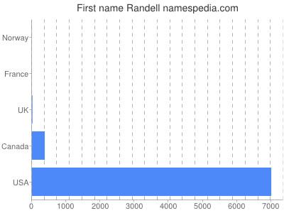 Given name Randell