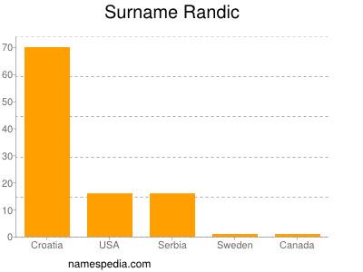 Surname Randic