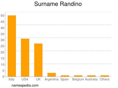 Surname Randino