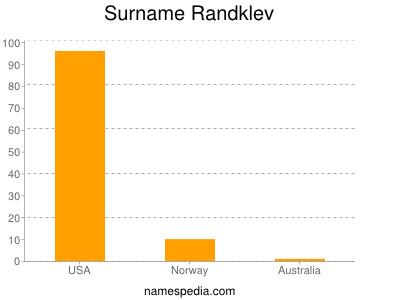 Surname Randklev