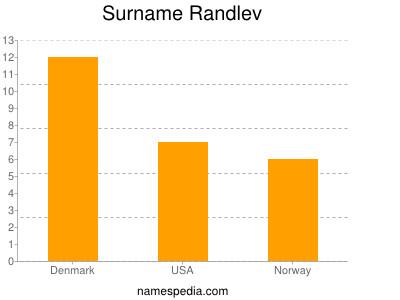 Surname Randlev