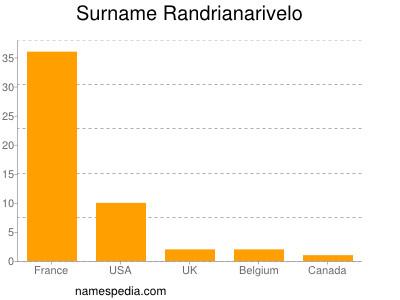 Surname Randrianarivelo