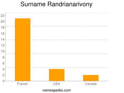 Surname Randrianarivony