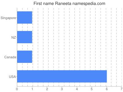 Given name Raneeta