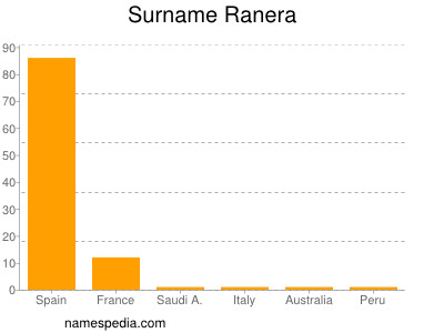 Surname Ranera
