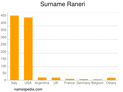Surname Raneri
