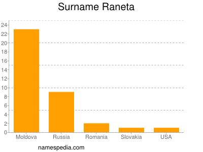 Surname Raneta