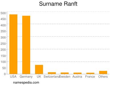 Surname Ranft