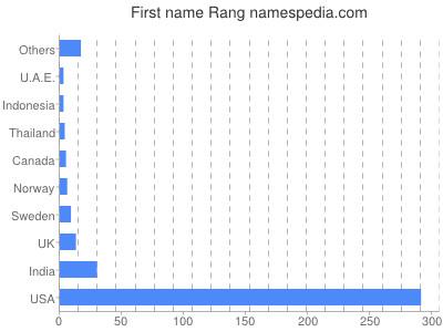 Given name Rang