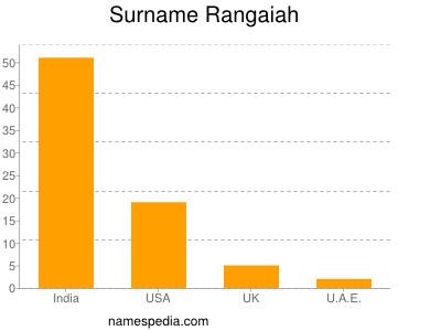 Surname Rangaiah